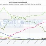 fig4:Global Stats 2008/12-20013/05(イギリス)