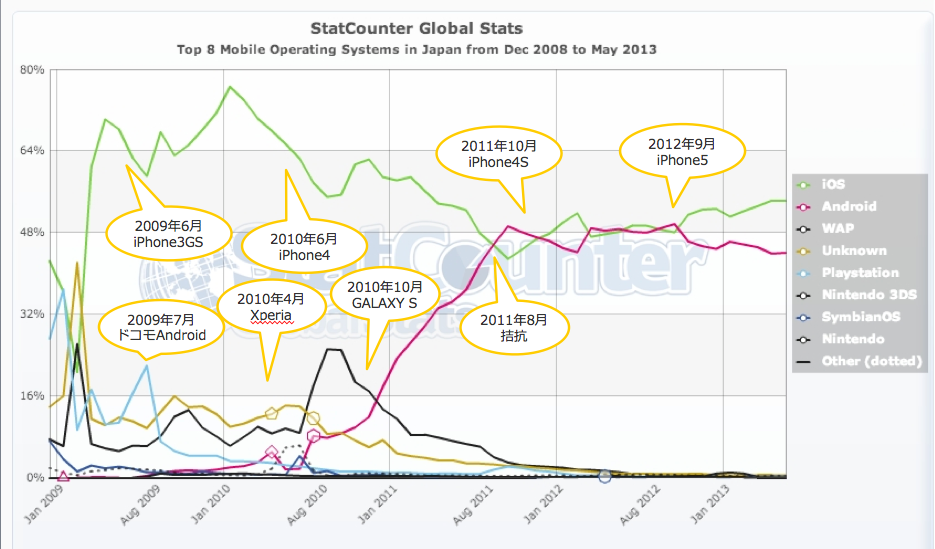 StatCounter-mobile_os-JP-monthly-200812-201305.png