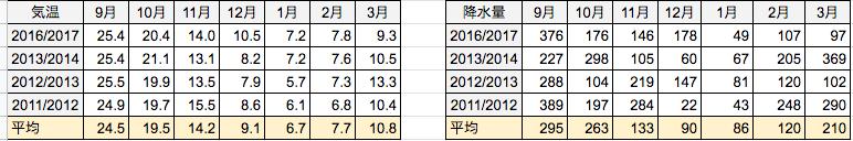2019年9-11月類似気温データ(静岡県静岡市)