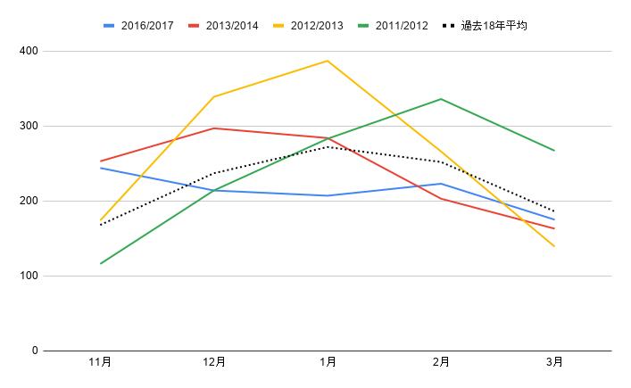 2019年9-11月高気温時の中央卸売場レタス卸売単価(単位:kg・円) どんぐり農園にてグラフ化