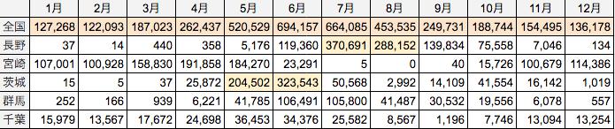 出典:中央卸売市場統計、主要産地別出荷数量推移(ズッキーニ)
