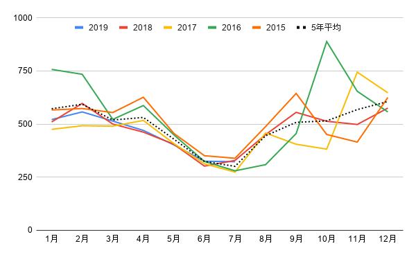 出典:中央卸売市場統計情報(ズッキーニ)