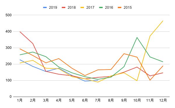 中央卸売場レタス卸売単価2015-2019