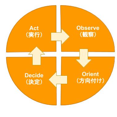 図1.3.1.A-OODA Model(アグリウーダモデル)