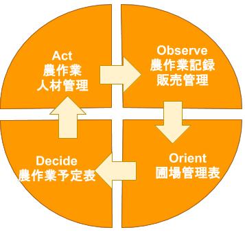 図1.3.2.A-OODA Modelにアグロプロマネに適用