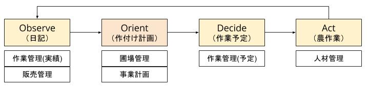 図2.1.1.管理票とOODAの対照表