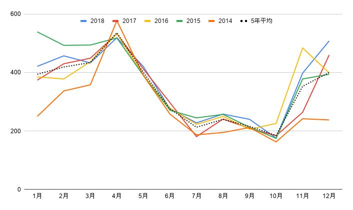 中央卸売場とうもろこし卸売単価(単位:kg・円)2014-2018 どんぐり農園にてグラフ化