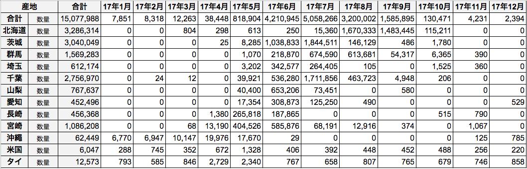 出典:中央卸売市場統計、主要産地別出荷数量推移(2017年とうもろこし)