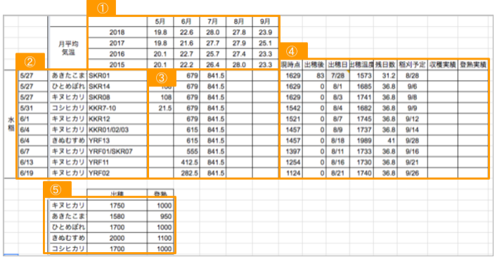 図2.2.3.積算温度(水稲)